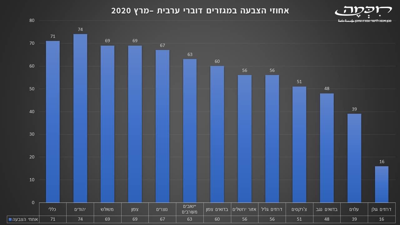 אחוזי הצבעה במגזרים דוברי ערבית בישראל