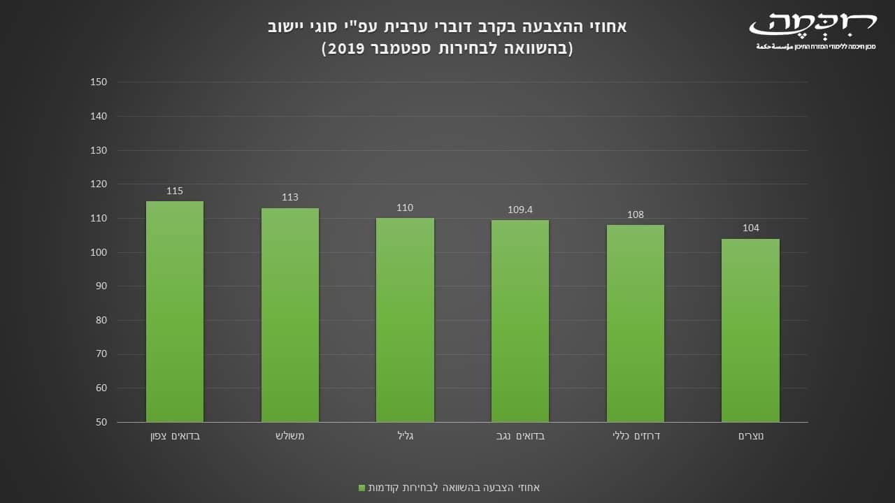 השוואת אחוזי ההצבעה במגזרים דוברי ערבית הכנסת ה-23 מרץ 2020
