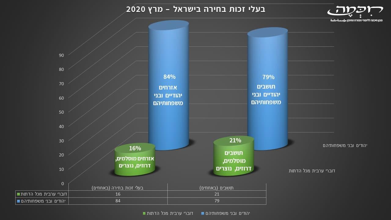 תושבים ואזרחים בישראל בחירות לכנסת ה-23 מרץ 2020